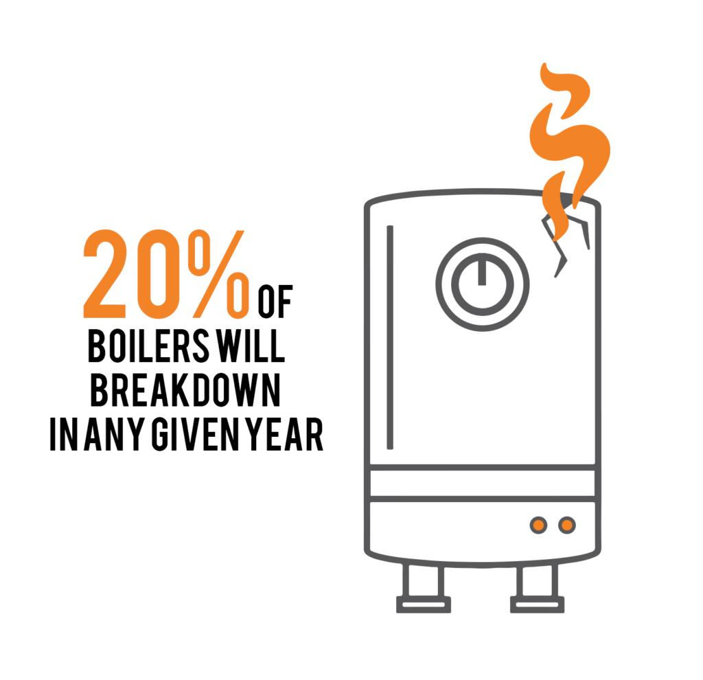 Boiler Breakdown Infographic